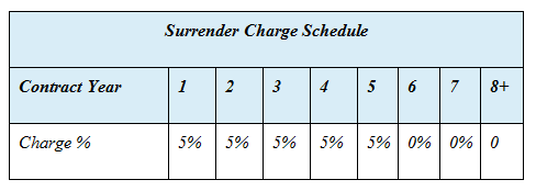 Brighthouse surrender charge schedule